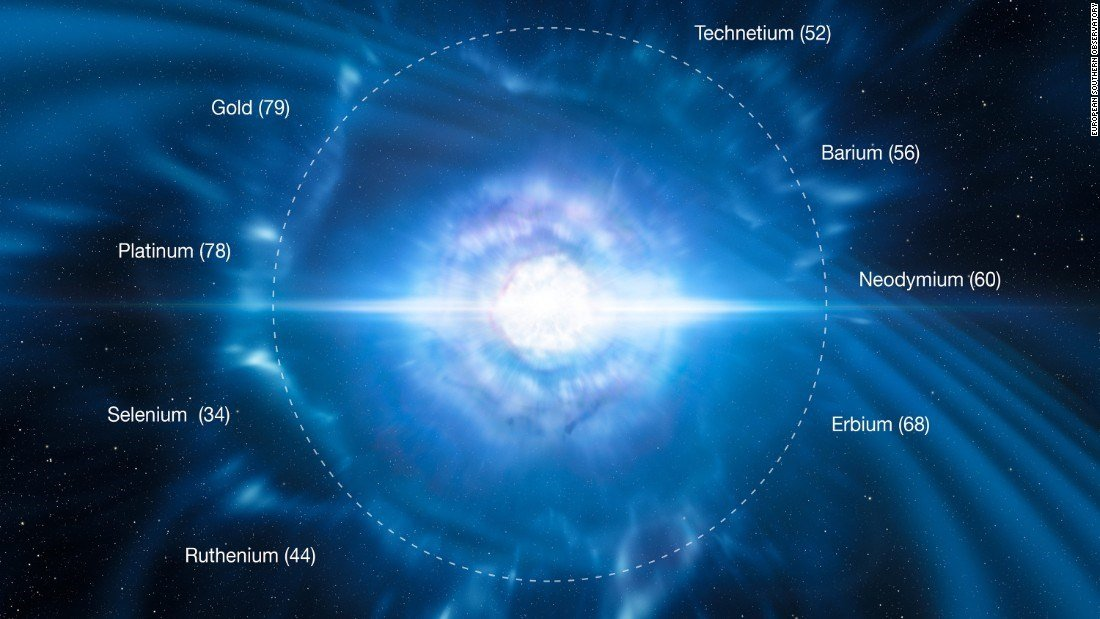 The two neutron stars smashing into each other creates a kilonova, which is also expected to throw heavy elements into space.  Some of these elements an their atomic numbers are show on top of this kilonova